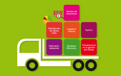 Business Discovery para sector logística. Integración de datos heterogéneos
